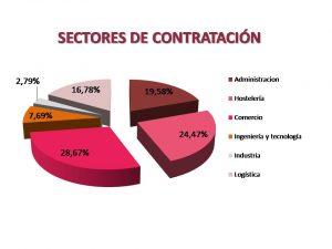 sectores_contratacion